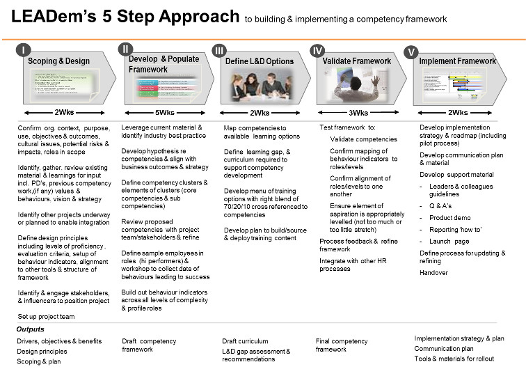 Competency Framework Process image